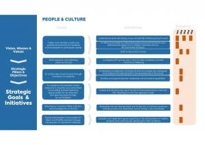 Mt Carmel School Strategic Plan pg 6